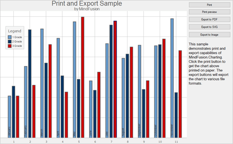 WinForms Chart: Print And Export