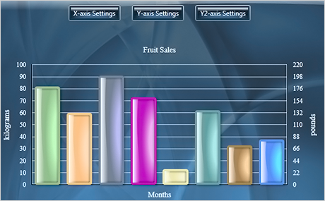 MindFusion WPF Chart Control | Bar, Line, Surface, Pie