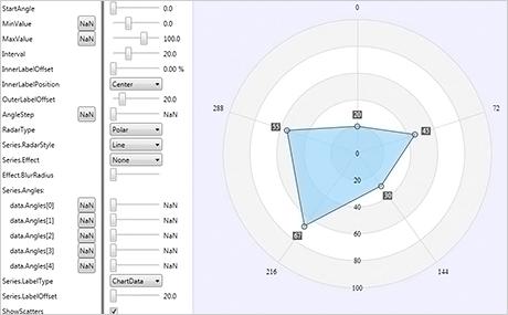 MindFusion WPF Chart Control | Bar, Line, Surface, Pie, Radar WPF