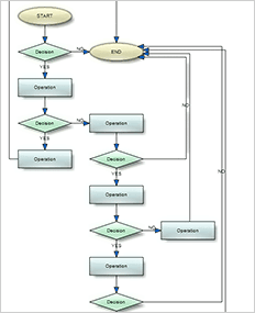 Graph Layout | Diagram Layout Algorithms
