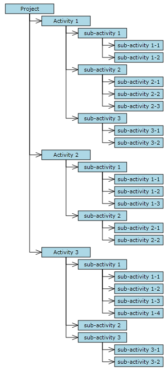 Tutorial 2 loading hierarchical data publish microsoftajaxjs mindfusiondiagrammingjs and the tutorial files using web server of your choice now you should see this if you open ccuart Images