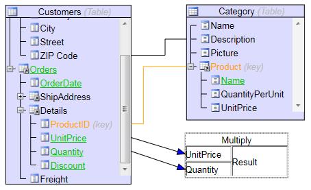 Asp Diagram Control Mindfusion Asp Treemap