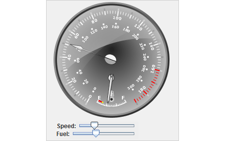 Java Speedometer Gauge