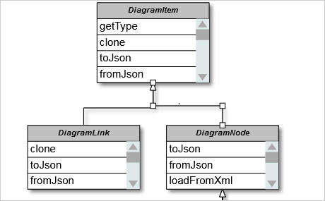 Diagramming for JavaScript: table nodes
