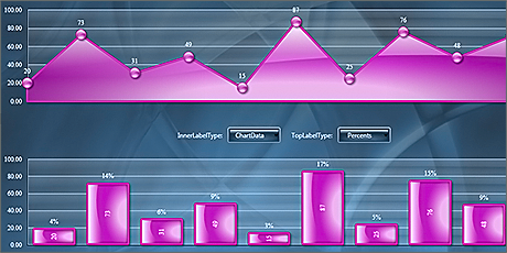 WPF Chart Component: Bar and Area Charts
