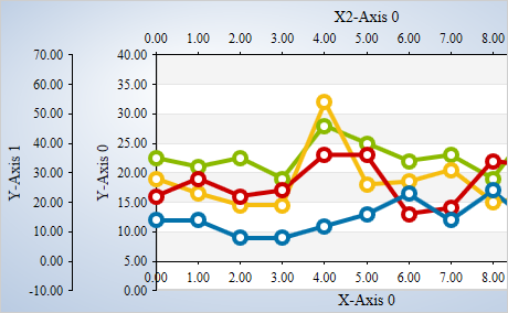 Live Charts Wpf
