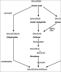 WPF Chemical Synthesis
