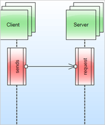 Sequence Diagram in WPF