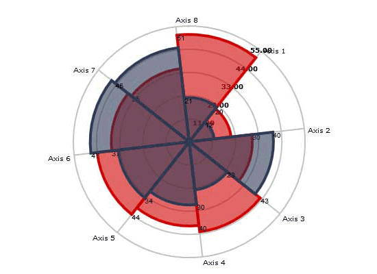 Samples mindfusion charting for javascript javascript radar chart ccuart Images