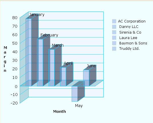 Line Area Pie Bar Chart Graph Control Net