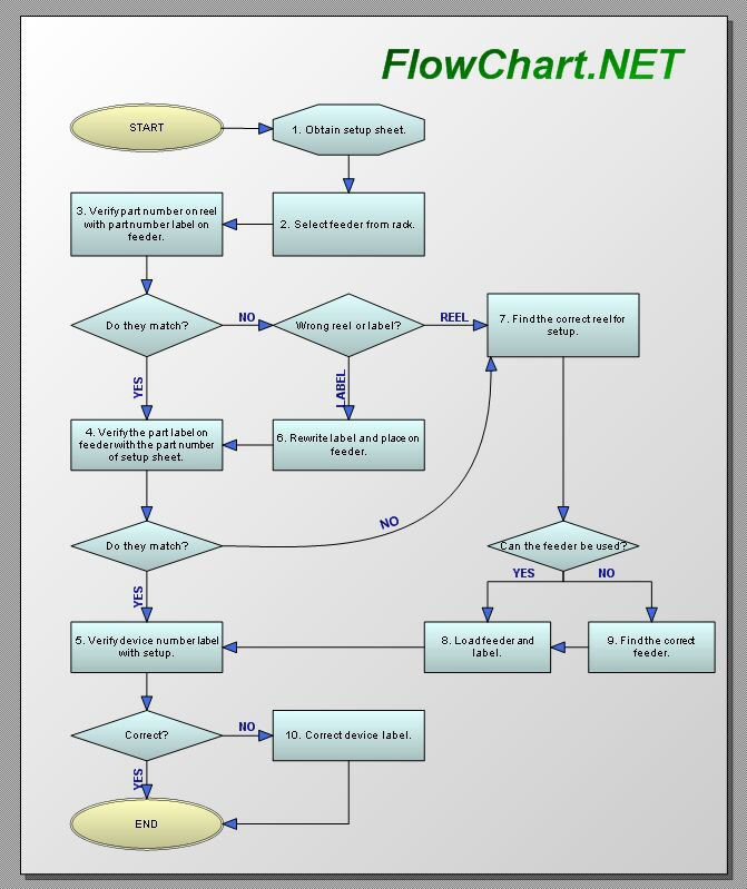 Process diagram flowchart component net component Easy flowchart software