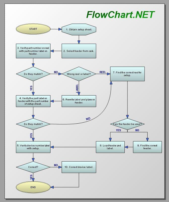 Process Diagram Flowchart Component Net Component